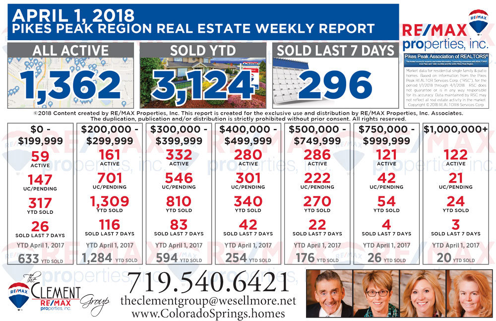 April 1 2018 Joe Clement Team Colorado Springs Weekly Real Estate Market Report