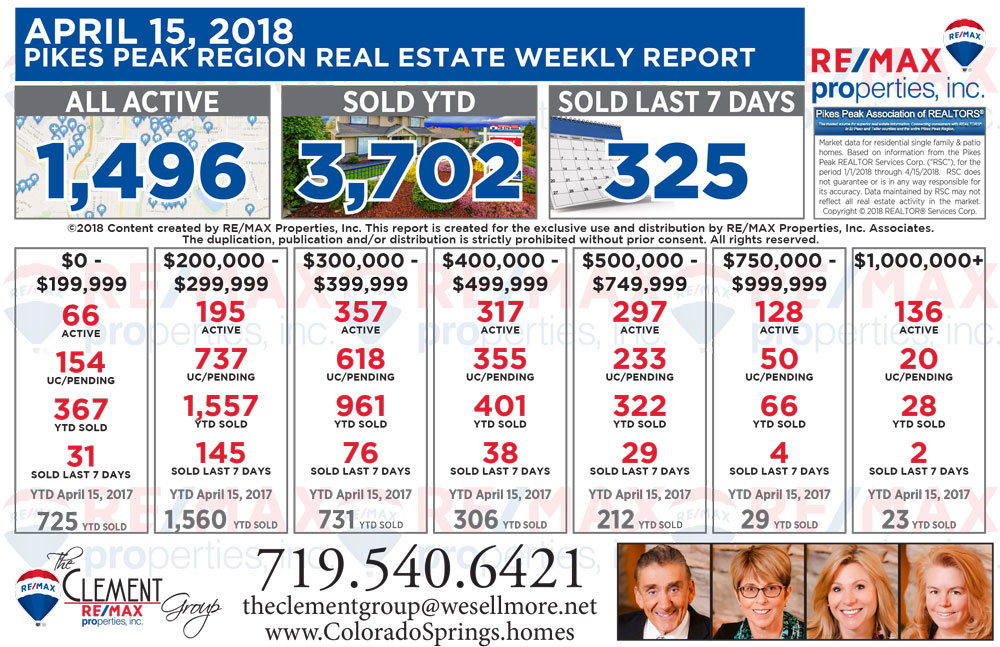 April 15 2018 Joe Clement Team Colorado Springs Weekly Real Estate Market Report