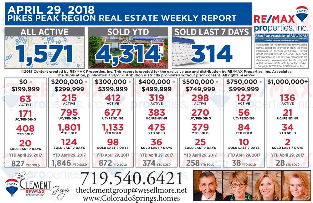 April 29 2018 Joe Clement Team Colorado Springs Weekly Real Estate Market Report