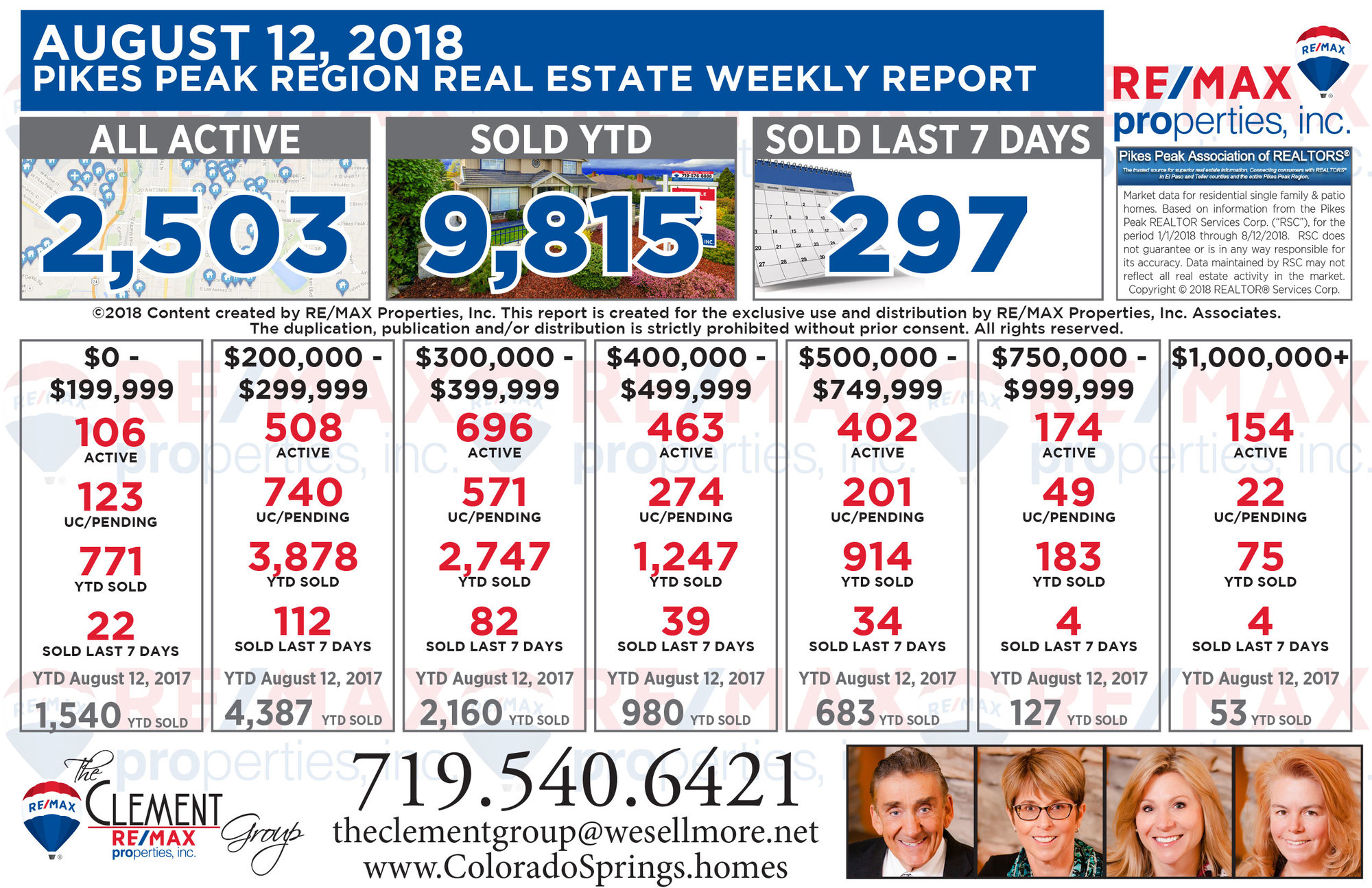 Colorado Springs Real Estate Market Weekly Update - August 12, 2018