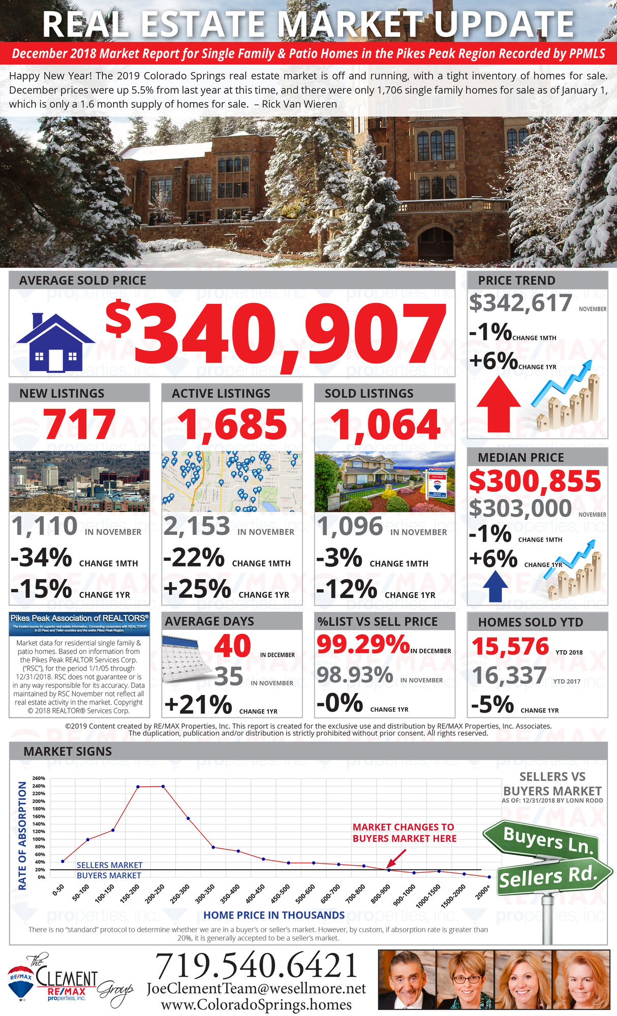 December 2018 Market Update - Colorado Springs Real Estate