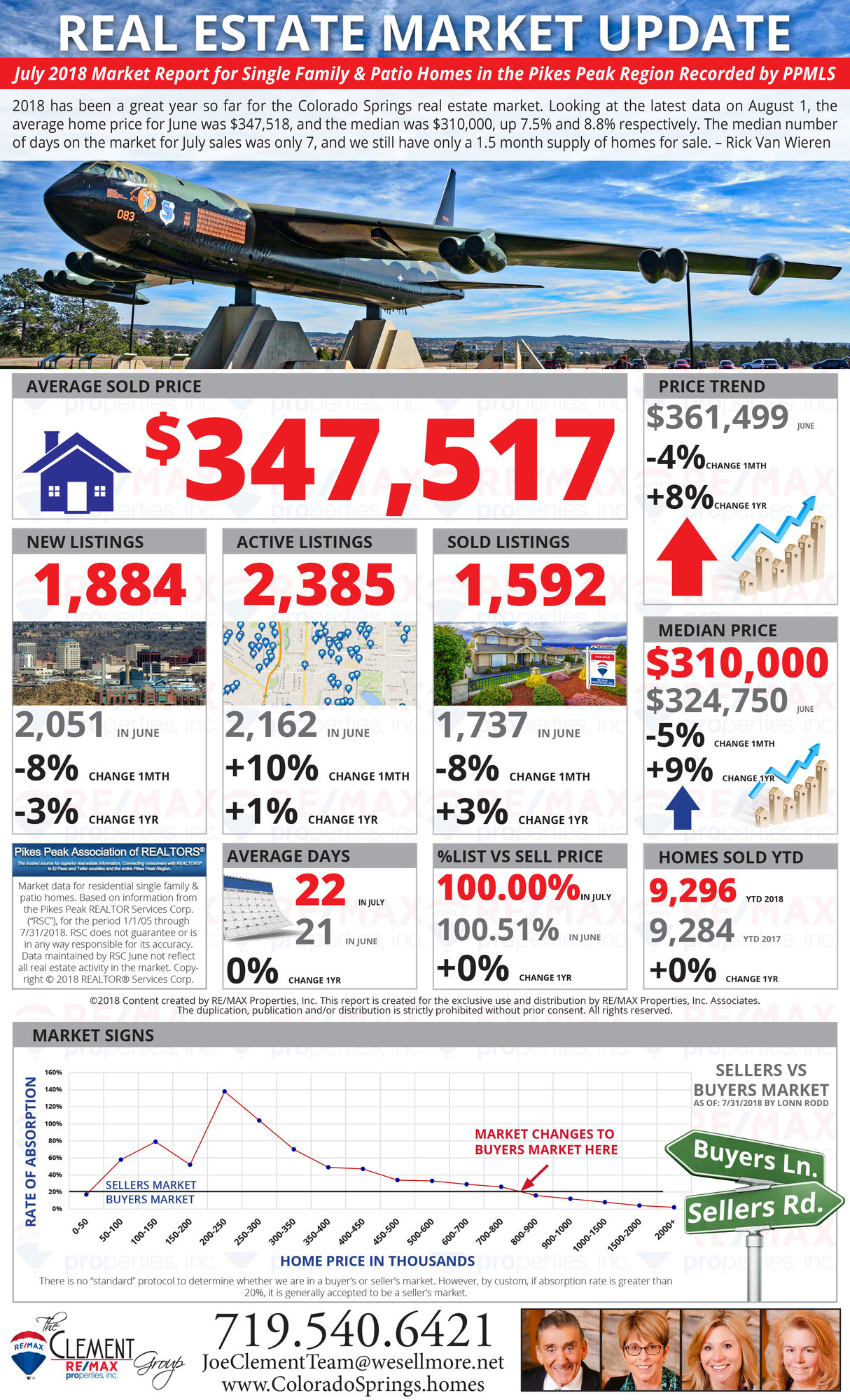 July 2018 Market Update - Colorado Springs Real Estate