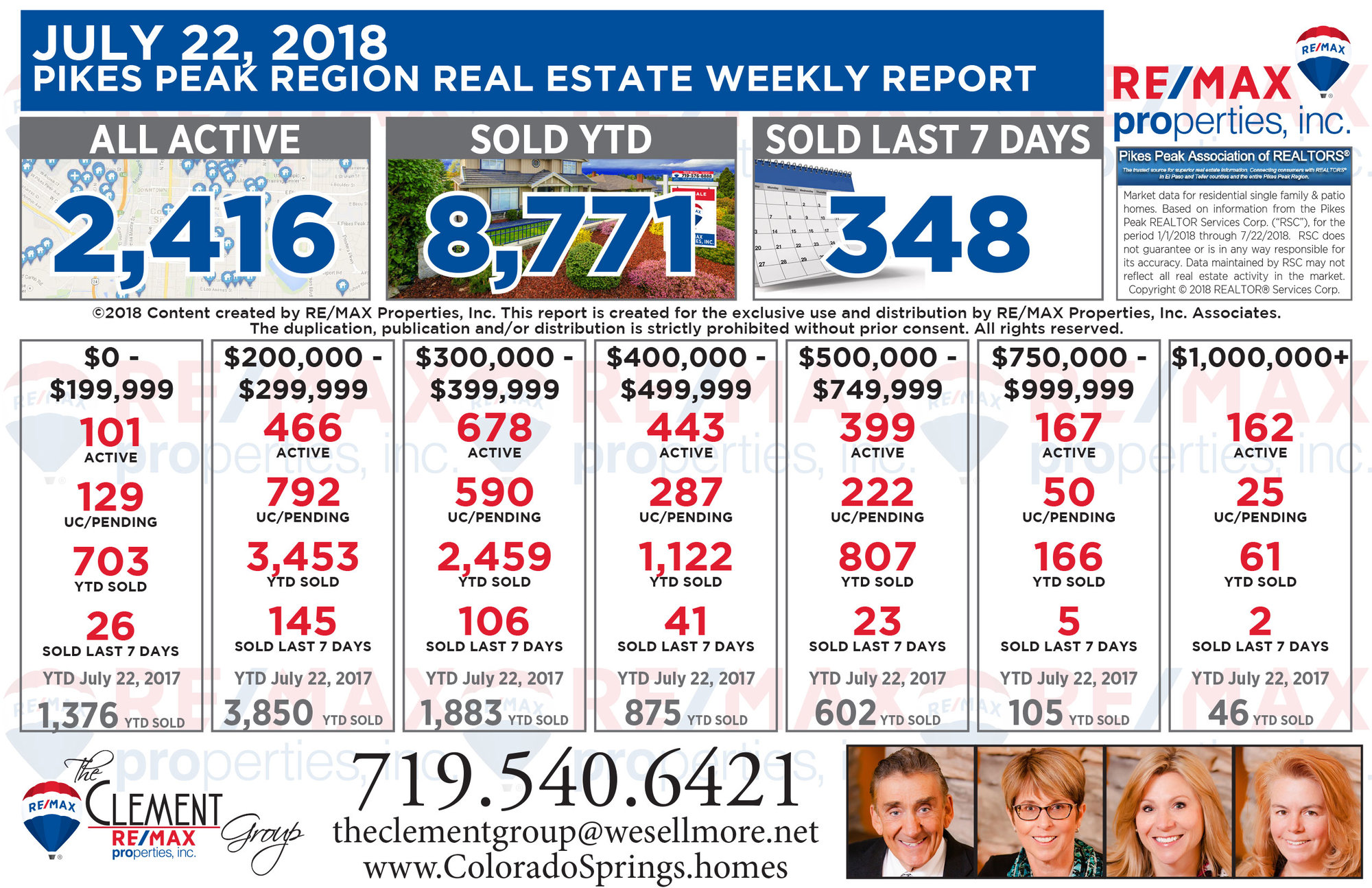 Colorado Springs Real Estate Market Weekly Update - July 22, 2018