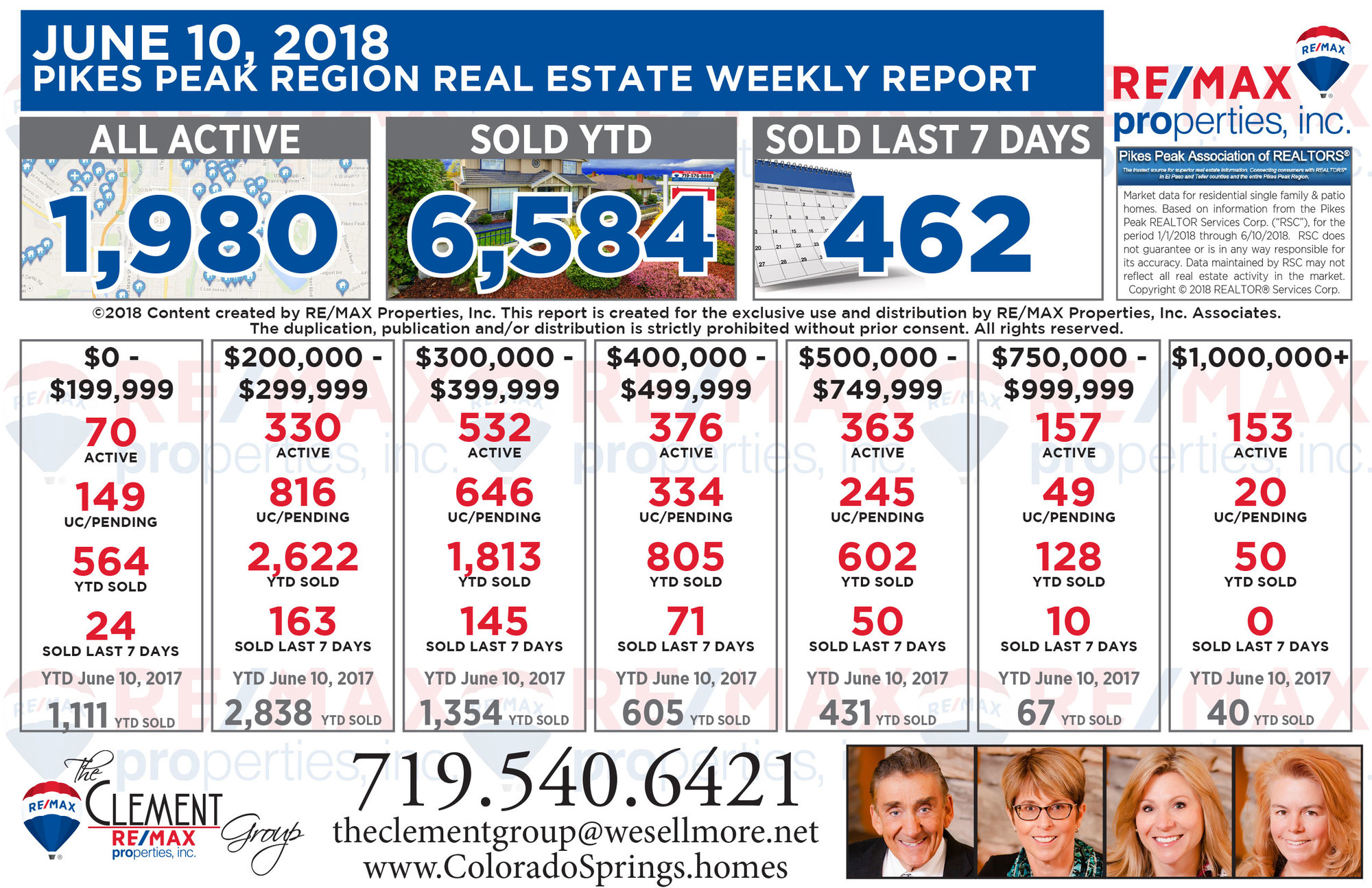 Colorado Springs Real Estate Market Weekly Update - June 10, 2018