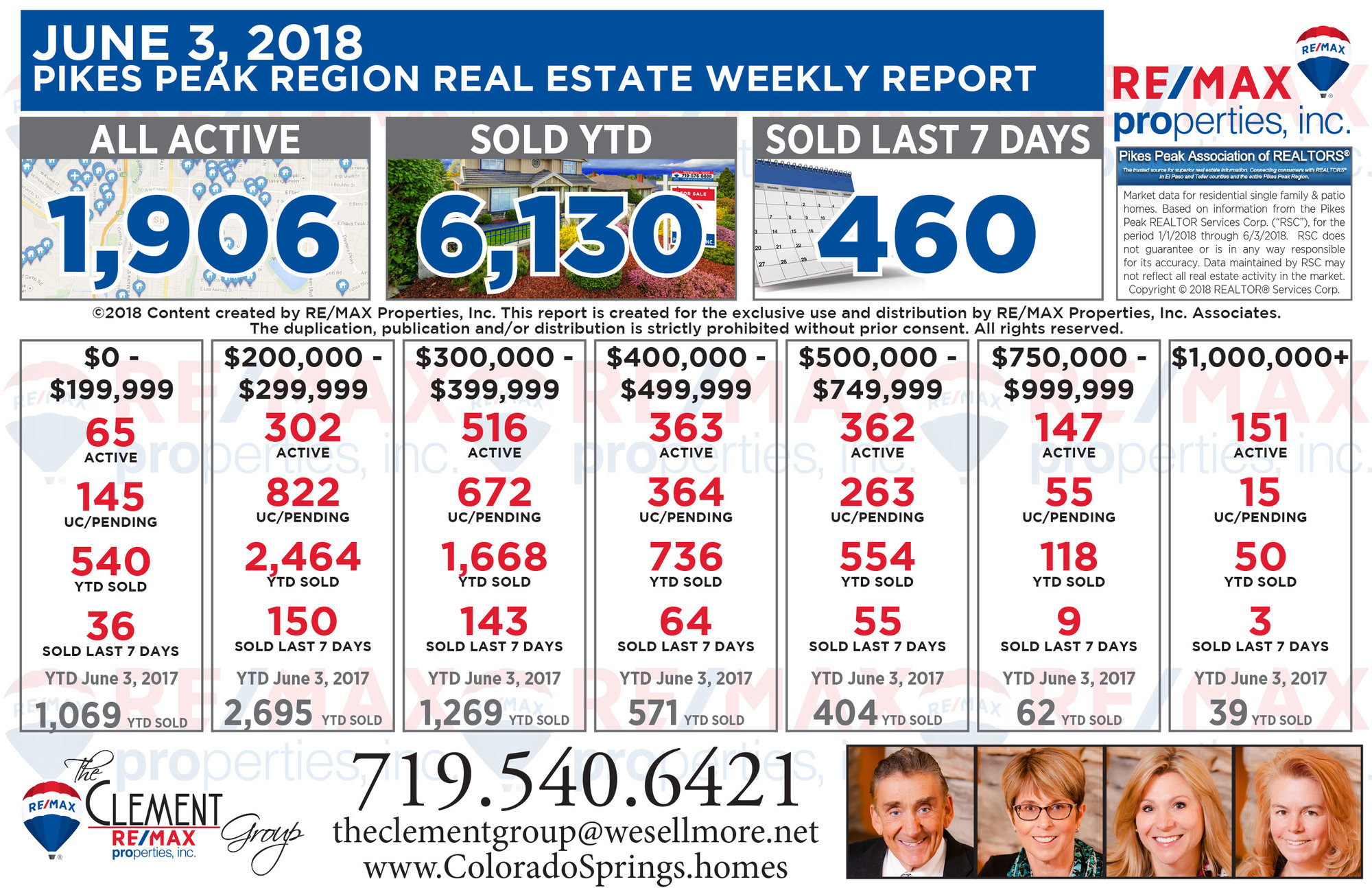Colorado Springs Real Estate Market Weekly Update - June 3, 2018