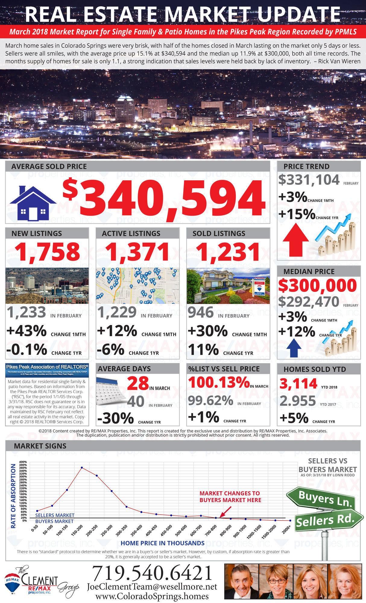 March 2018 Joe Clement Team Colorado Springs Real Estate Market Report