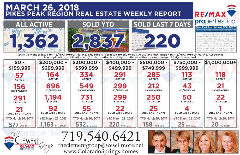 March 26 2018 Joe Clement Team Colorado Springs Weekly Real Estate Market Report