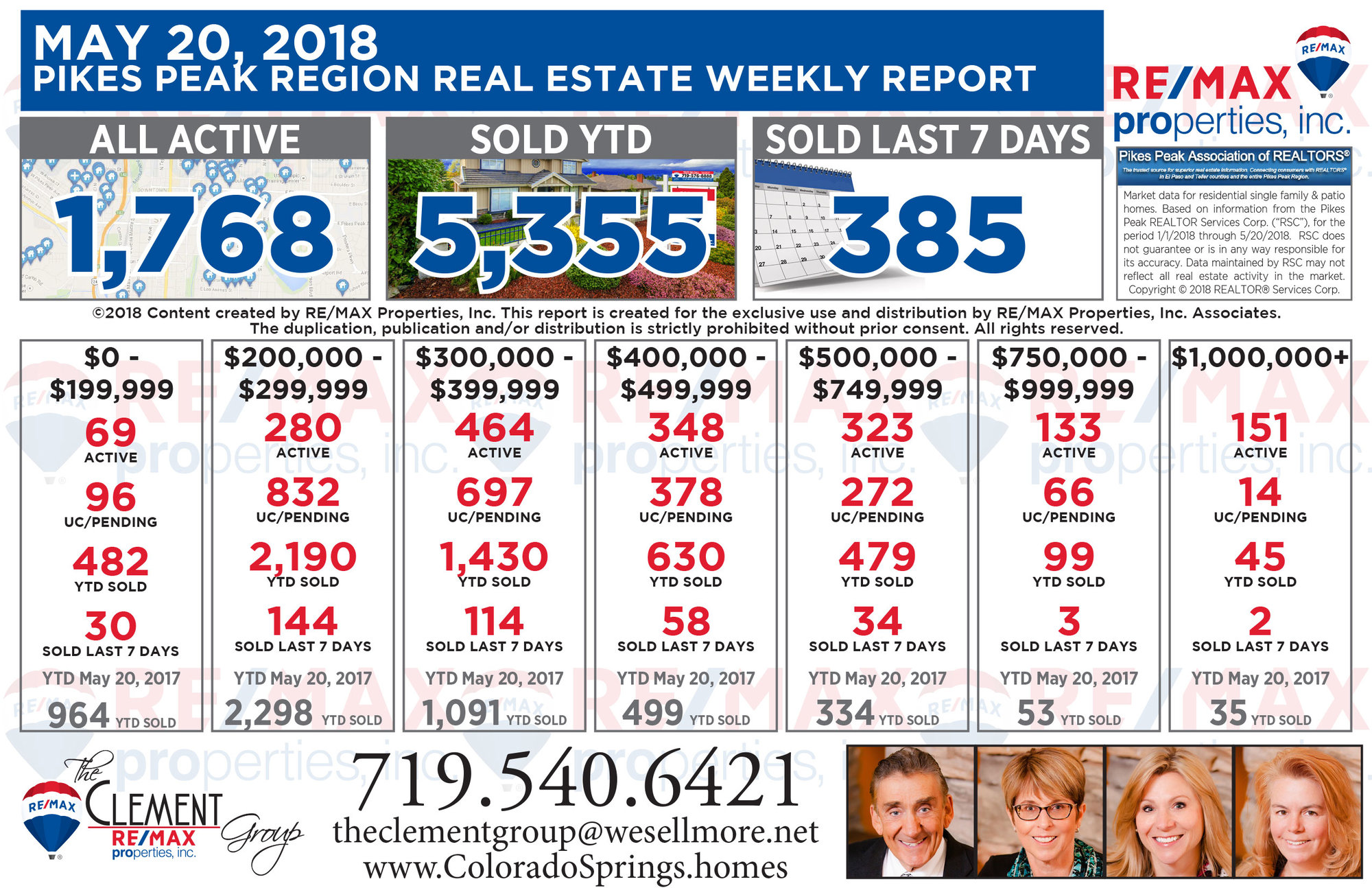 Colorado Springs Real Estate Market Weekly Update - May 20, 2018