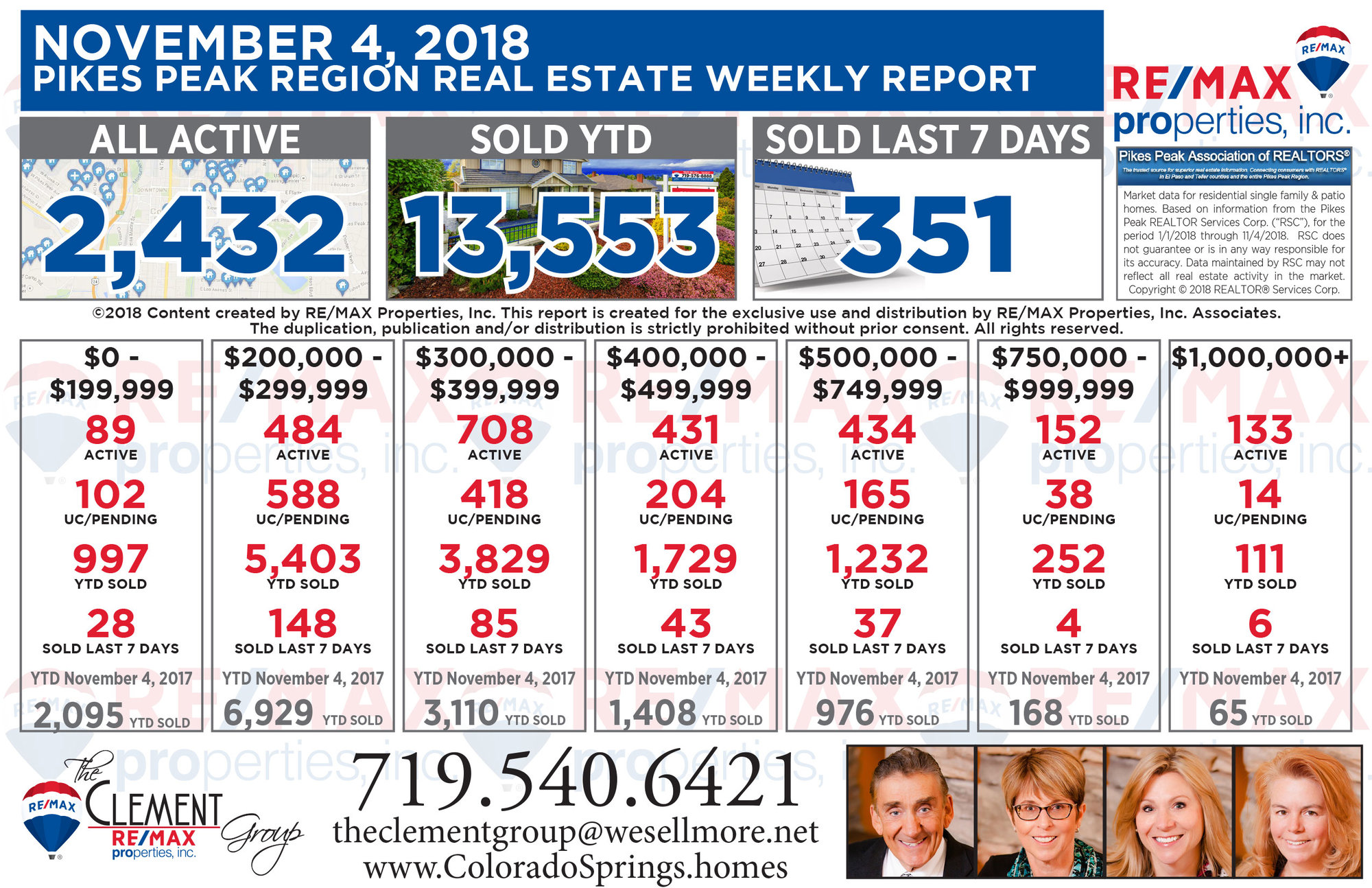 Colorado Springs Real Estate Market Weekly Update - November 4, 2018 - The Joe Clement