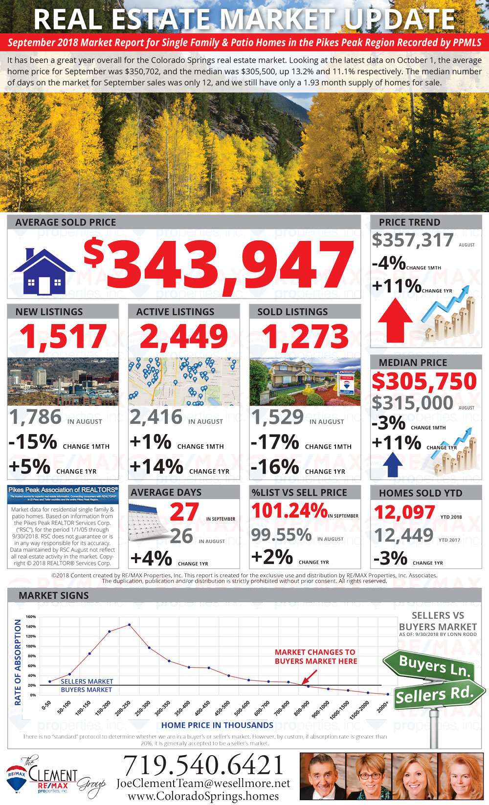 September 2018 Market Update - Colorado Springs Real Estate