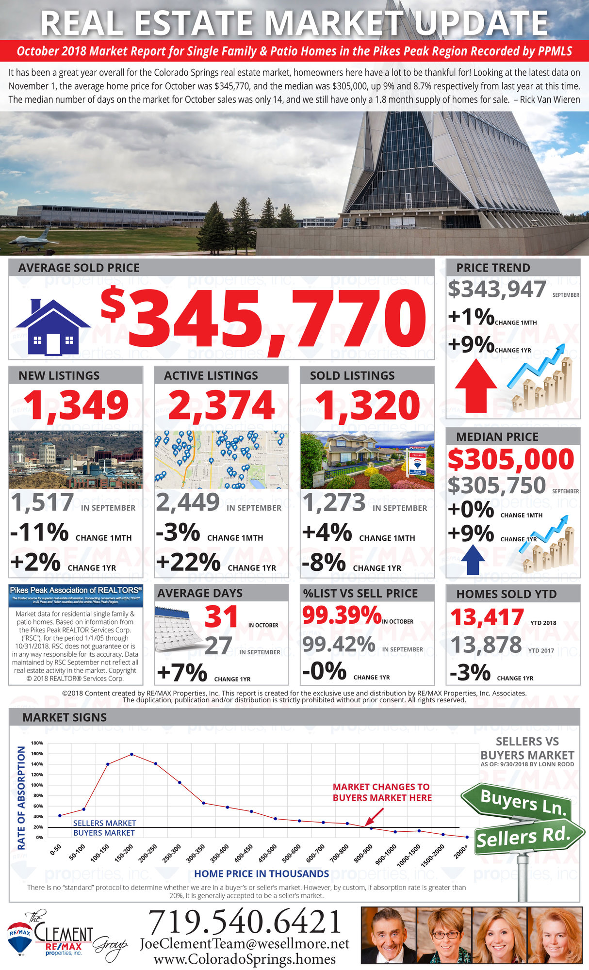 October 2018 Market Update - Colorado Springs Real Estate - Joe Clement Team