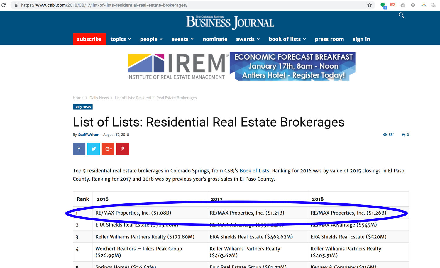 Top Real Estate Brokerages in Colorado Springs