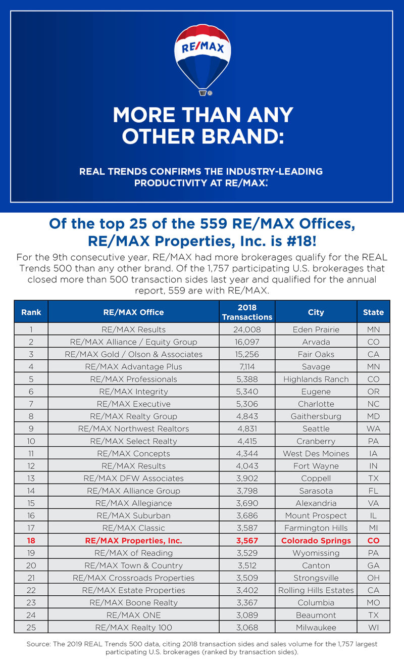 RE/MAX Properties, Inc. is #18 top brokerage | RE/MAX Colorado Springs
